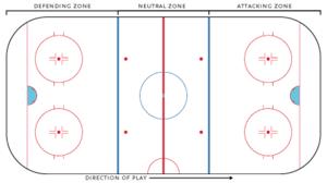 Ice hockey rink - Zones on a hockey rink