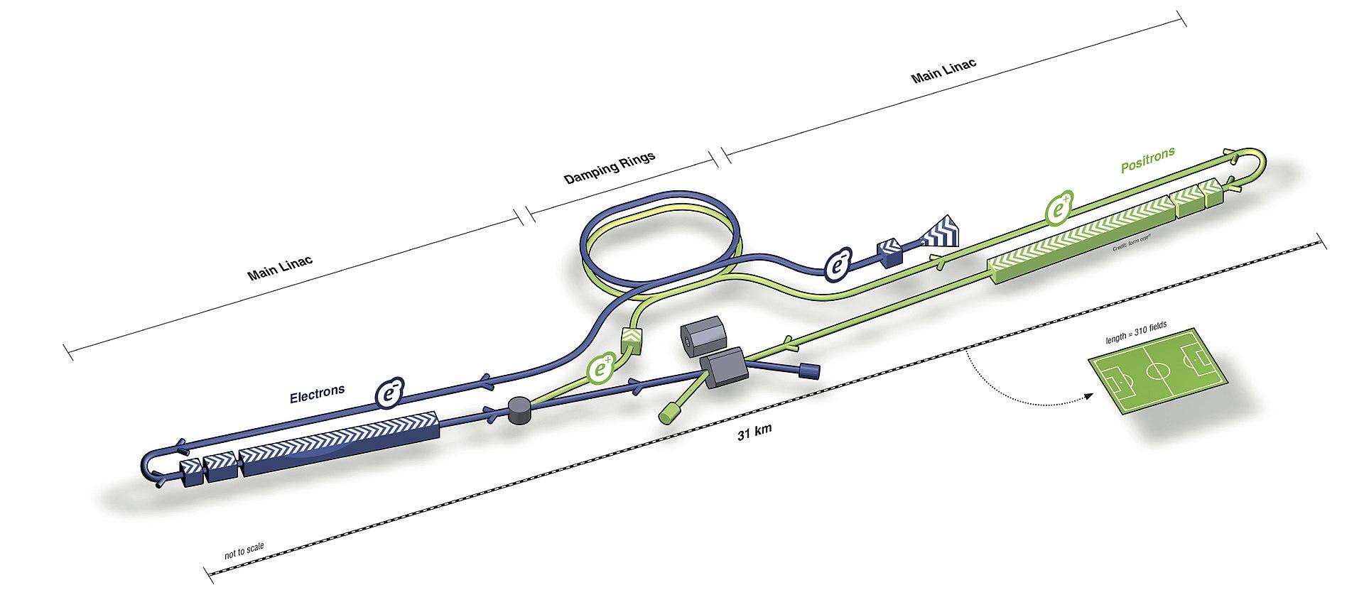 International Linear Collider {image source: wikipedia}
