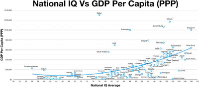 IQ vs GDP per capita