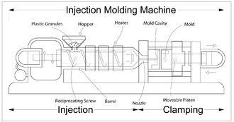 Injection moulding - An injection moulding machine