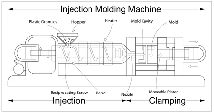 Injection moulding - Wikiwand