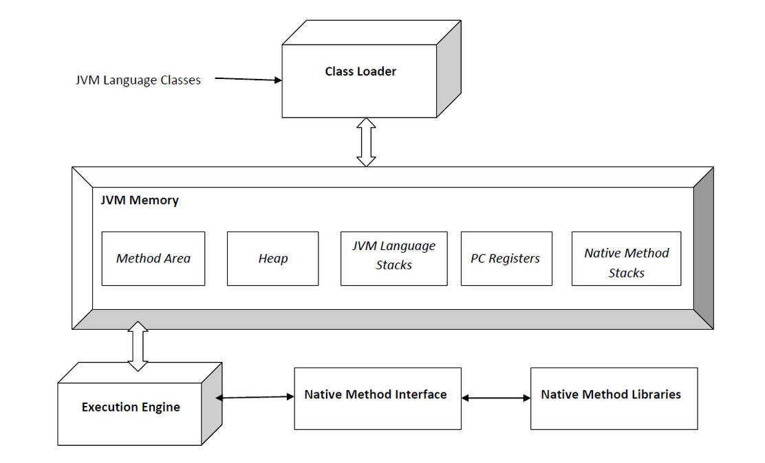 Overview of a java virtual machine jvm architecture for Java 7 architecture