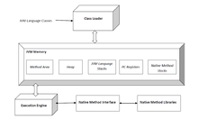 Compiler Design Virtual Machines Pdf