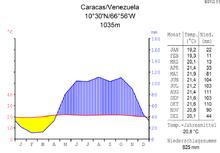 Climate diagram-metric-German-Caracas.Venezuela.png