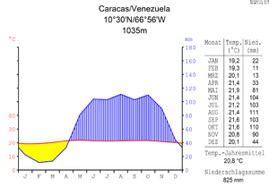 Klimadiagramm von Caracas