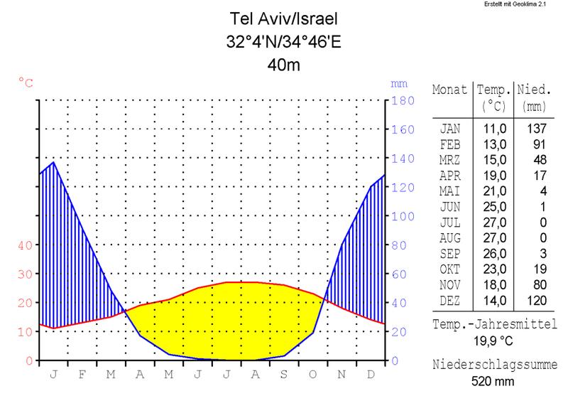 https://upload.wikimedia.org/wikipedia/commons/thumb/d/dd/Klimadiagramm-metrisch-deutsch-Tel_Aviv-Israel.png/800px-Klimadiagramm-metrisch-deutsch-Tel_Aviv-Israel.png