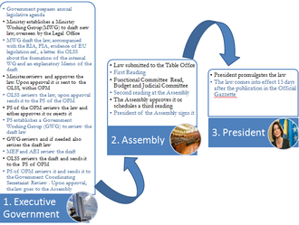 Law of Kosovo - Kosovo Legal Drafting Process Overview