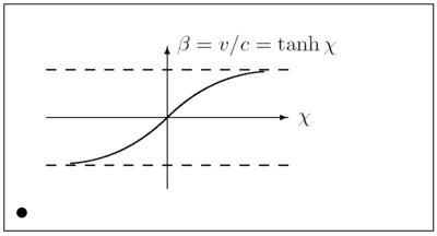 Latex example rapidity.png