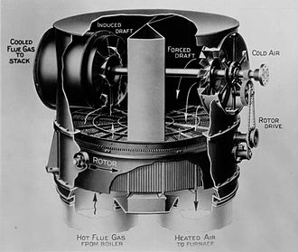 Regenerative heat exchanger -  LjungströmRotary regenerator.