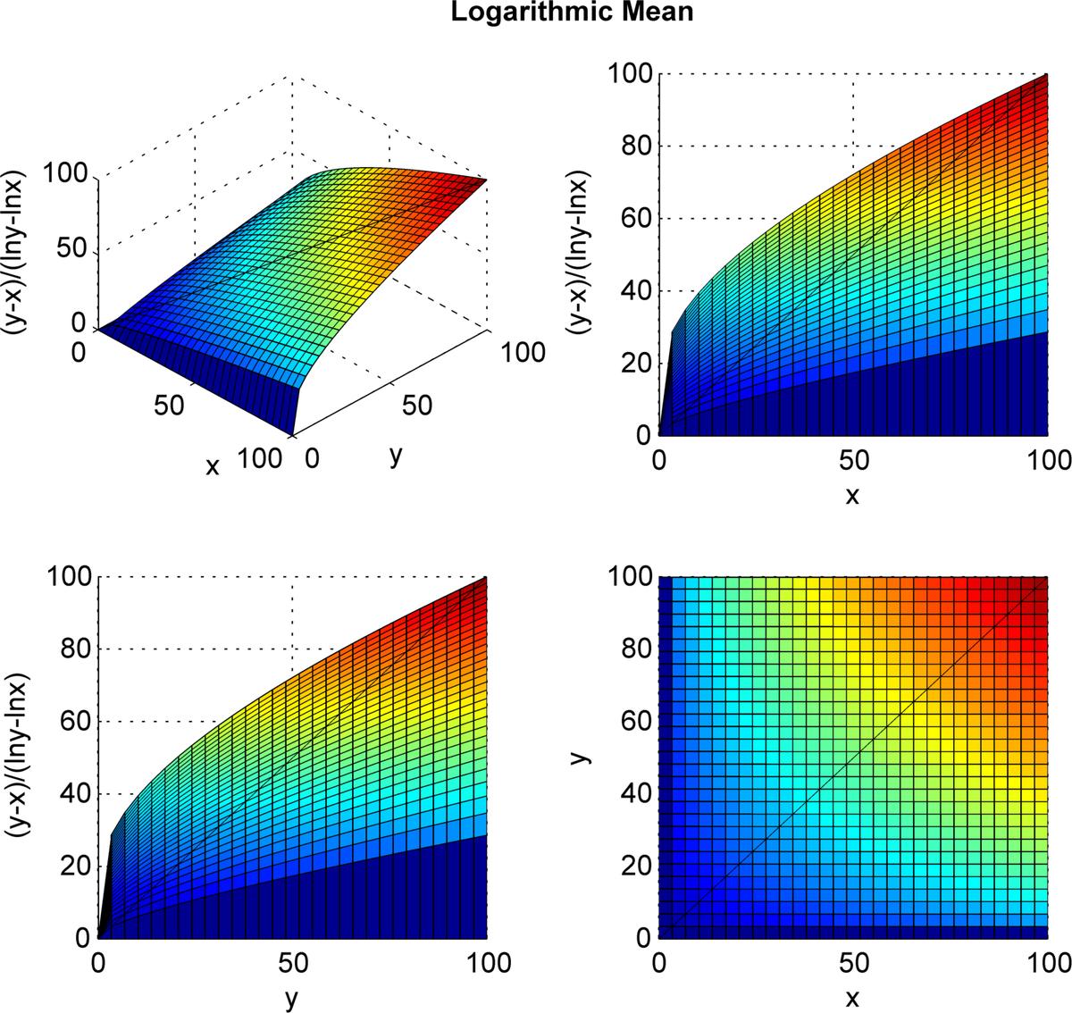 Logarithmic Mean Wikipedia