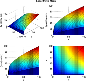 Logarithmic mean - Three-dimensional plot showing the values of the logarithmic mean.