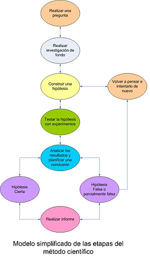 Modelo simplificado para el método científico que se sigue en el MC