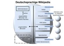 Kennenlernen wikipedia