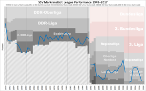 SSV Markranstädt - Historical chart of SSV Markranstädt league performance