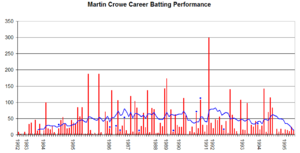 Martin Crowe - Martin Crowe's Test performance graph