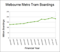 Melbourne metro tram boardings.png
