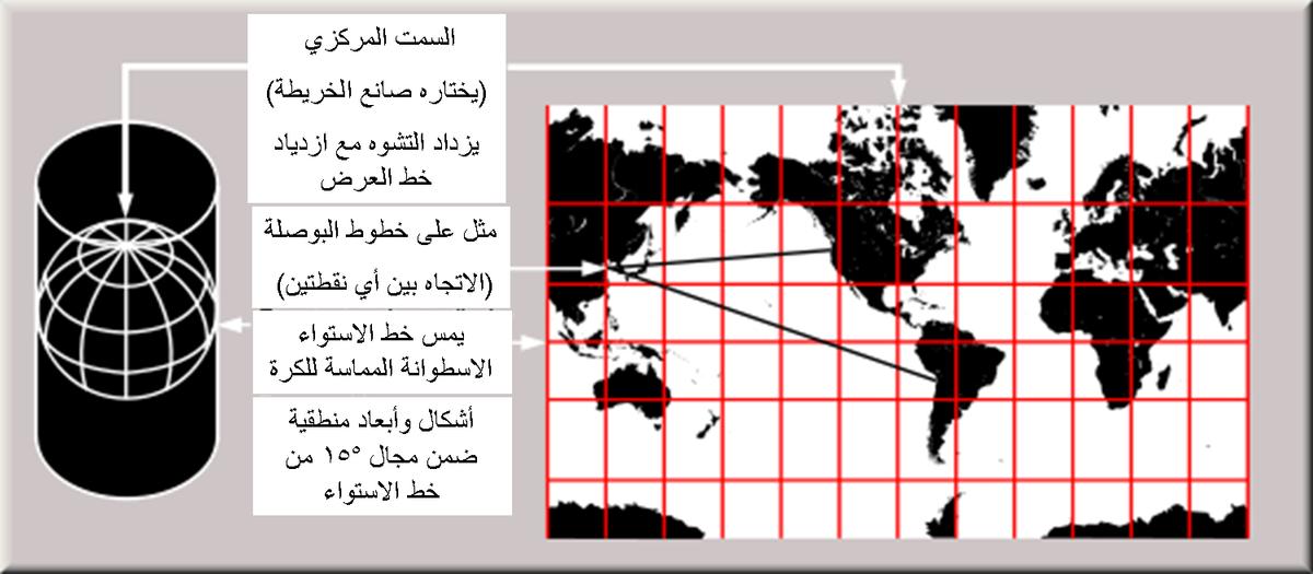إسقاط الخرائط ويكيبيديا