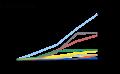Minimal growth Sub-Saharan African language Wikipedias.png