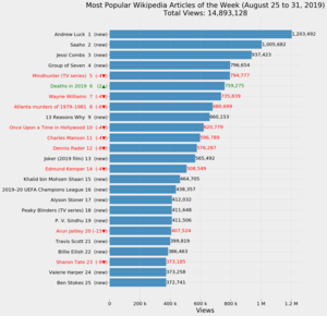 Most Popular Wikipedia Articles of the Week (August 25 to 31, 2019).png