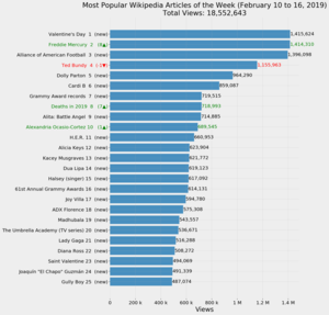 Most Popular Wikipedia Articles of the Week (February 10 to 16, 2019).png