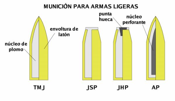 """Munição para armas ligeiras: TMJ (Total metal jacket ou Full Metal Jacket - projétil """"encamisado"""" com latão e núcleo de chumbo).[3]   JSP (Jacketed Soft Point ou Soft-point bullet - projétil semi-jaquetado de ponta """"macia"""".[4]  JHP (Jacketed hollow point - projétil de ponta côncava semi-jaquetado)  AP (Armor-piercing shot and shell). Projétil que pode ter um núcleo de aço, tungstênio ou urânio empobrecido. Também usado em armas antitanque.[3]"""