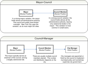 City manager - Municipal government diagram.