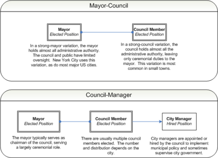 Municipal governments Municipal government diagram.png