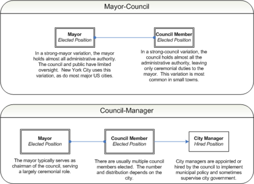 City manager - Wikipedia