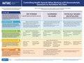 Nanomaterials safety poster NIOSH.pdf