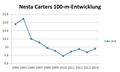 Nesta Carter 100m SB.png