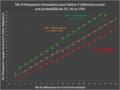 Nombre d'attaquants nécessaires pour battre X défenseurs avec une probabilité de 25, 50 ou 75%.png