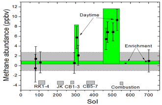 Sample Analysis at Mars - Methane measurements in the atmosphere of Mars by the ''Curiosity'' rover (August 2012 to September 2014).