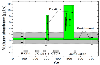Composition of mars wikipedia methane measurements in the atmosphere of mars by the curiosity rover august 2012 to september 2014 urtaz Choice Image
