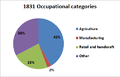 Pie chart showing the1831 Occupational Categories in Bridekirk.png