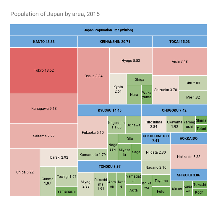 Population of Japan by area, 2015