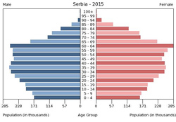 Population pyramid of Serbia 2015.png