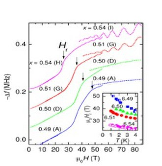 Quantum oscillations (experimental technique) - YBCO superconductor under high magnetic field. As field strength is increased, superconductivity is suppressed and Landau oscillations can be observed
