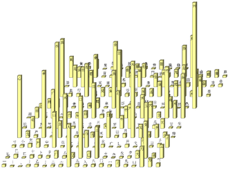 Kangxi radical - Distribution of the number of entries per radical in the Kangxi Dictionary