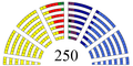 Raspodela mandata 2008.png