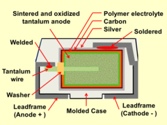 Polymer Capacitor Wikipedia