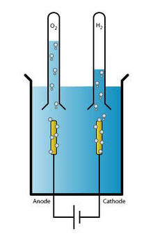 Awesome Electrolysis Of Water