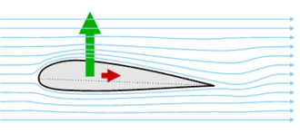 Wingsail - Forces on a wing (green = lift, red = drag) .