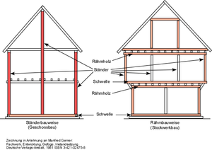 Ridge-post framing - Post construction compared with frame construction: the ridge posts can be seen in the left-hand diagram.