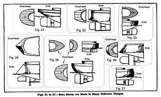 "Stern - Illustrations of several kinds of sterns: Fig. 21 Fantail; Fig. 22 Transom; Fig. 23 ""Compromise""; Fig. 24 ""V"" stern; Fig. 25 Round; Fig. 26 Torpedo; Fig. 27 Canoe."