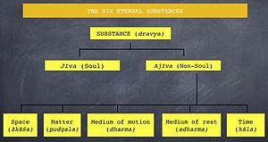 Dravya - Classification of the six eternal substances