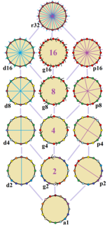 Symmetries of hexadecagon.png