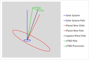 Planet Nine - Tilting of Laplace Plane by Planet Nine