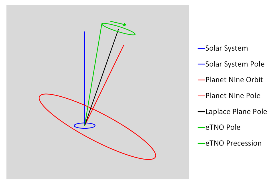 Tilting of Laplace Plane by Planet Nine