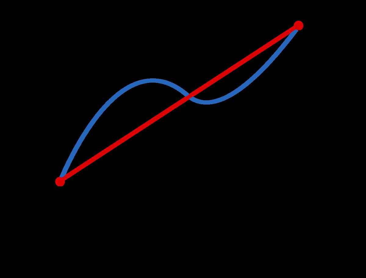 Trapezoidal rule - Wik...