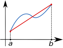 Trapezoidal_rule_illustration